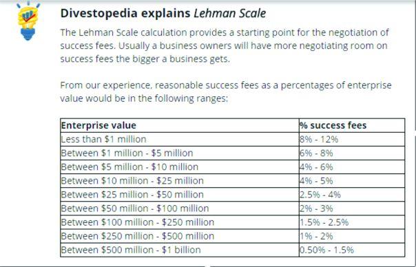 divestopedia-lehman-scale