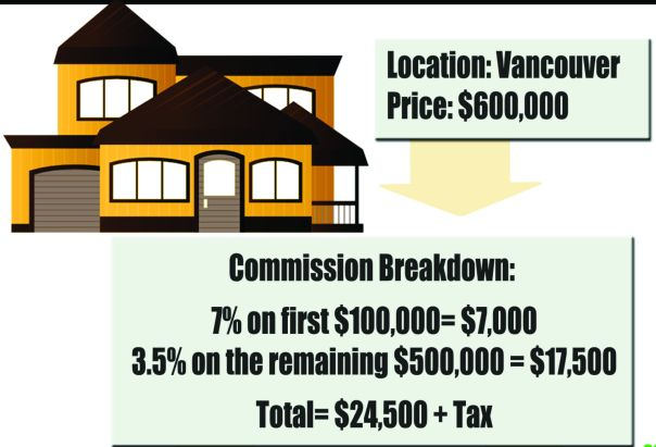 real-estate-commissions