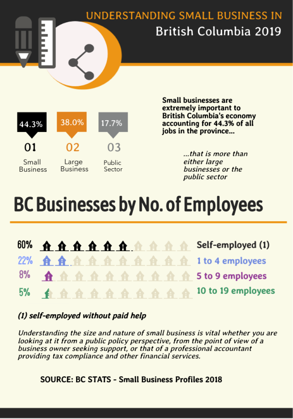 BC Small Business Stats