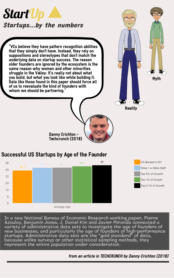 Startups By The Numbers